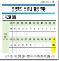 경북도, 도내 코로나 국내감염 3명 신규 발생