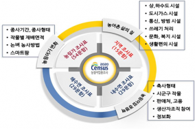 경북도, 22만여 농가․임가․어가 대상 농림어업 총조사