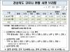 경북도, 17일 0시 기준 코로나 확진자 도내 15명 발생
