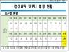 경북도, 22일 0시 기준 코로나 확진자 15명 발생