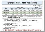 경북도, 16일 0시 기준 코로나 확진자 20명 발생