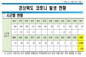 경북도, 7일 0시 기준 코로나 확진자 36명 발생