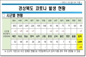 경북도, 15일 0시 기준 코로나 확진자 23명 발생!!!