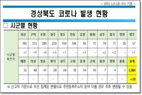경북도, 8일 0시 기준 코로나 확진자 30명 발생