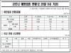 경북도, 28일 0시 기준 코로나 예방 백신 접종 현황