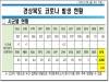 경북도, 26일 0시 기준 코로나 확진자 24명 발생