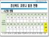 경북도, 6일 0시 기준 코로나 확진자 도내 13명 발생