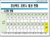 경북도, 4일 0시 기준 코로나 확진자 도내 7명 발생