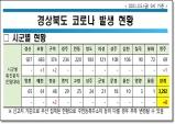 경북도, 5일 0시 기준 코로나 확진자 도내 6명 발생!!!