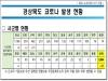 경북도, 20일 0시 기준 코로나 확진자 도내 21명 발생