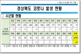 경북도, 13일 0시 기준 코로나 확진자 도내 10명 발생