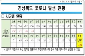 경북도, 16일 0시 기준 코로나 확진자 도내 24명 발생