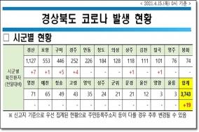 경북도, 15일 0시 기준 코로나 확진자 도내 19명 발생