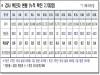 경북도, 19일 0시 기준 코로나 확진자 도내 41명 발생