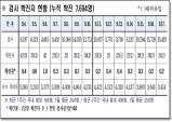 경북도, 18일 0시 기준 코로나 확진자 도내 24명 발생