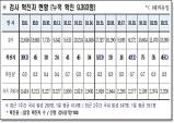 경북도, 22일 0시 기준 코로나 확진자 도내 45명 발생