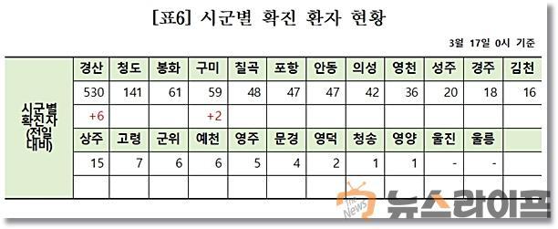 경북 시군별 확진자 현황.jpg