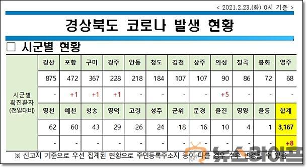 경북 코로나 현황0223.jpg
