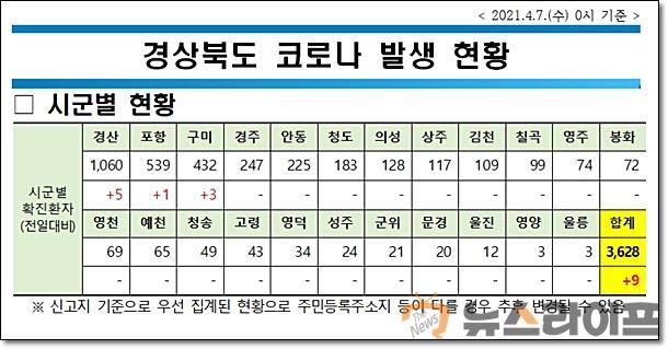 경북 코로나 현황0407.jpg