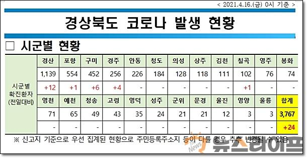 경북 코로나 현황0416.jpg
